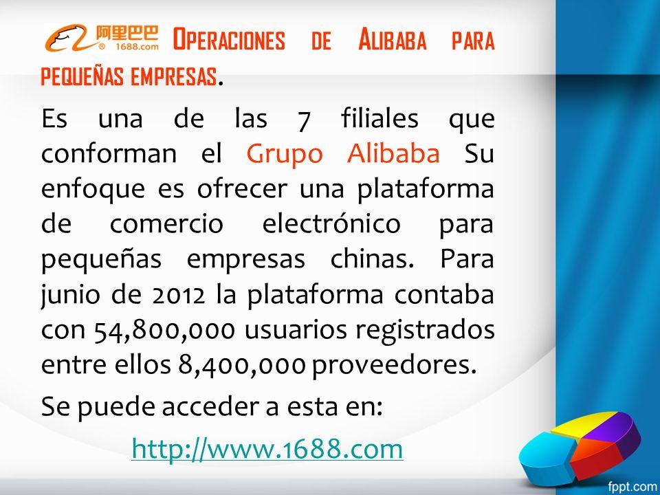 Operaciones de Alibaba para pequeñas empresas.