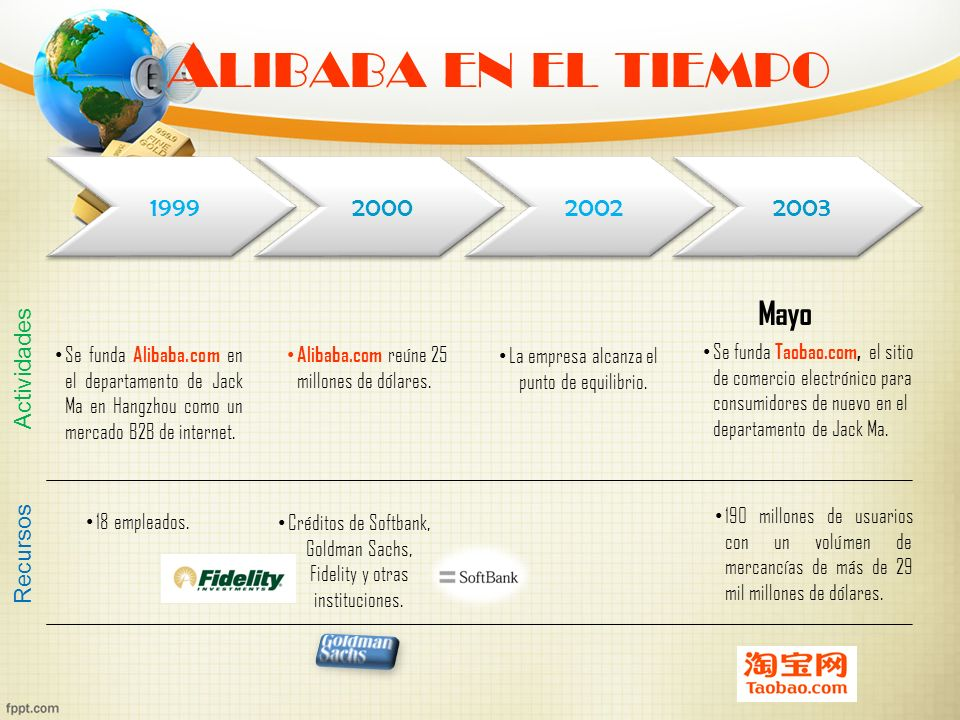 Alibaba en el tiempo Mayo 1999 2000 2002 2003 Actividades Recursos