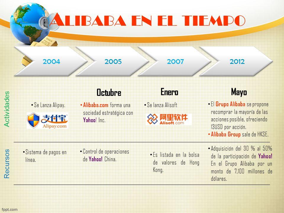 Alibaba en el tiempo Octubre Enero Mayo 2004 2005 2007 2012