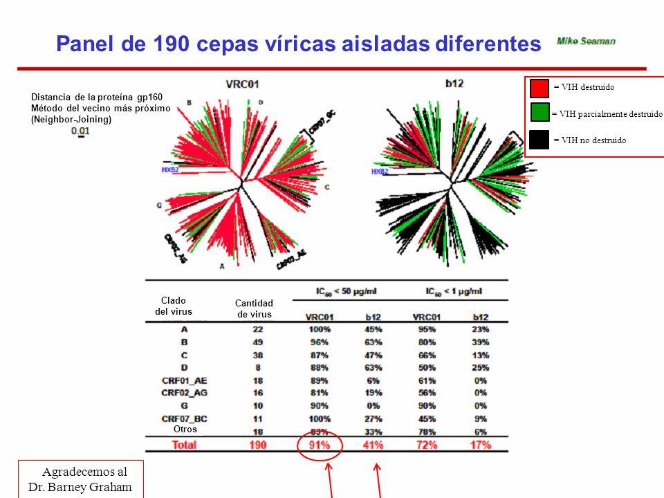 Panel de 190 cepas víricas aisladas diferentes