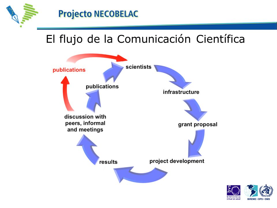 El flujo de la Comunicación Científica