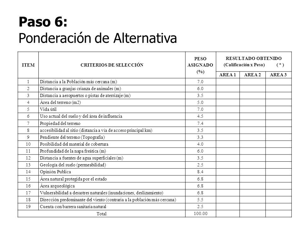 CRITERIOS DE SELECCIÓN RESULTADO OBTENIDO (Calificación x Peso) ( * )