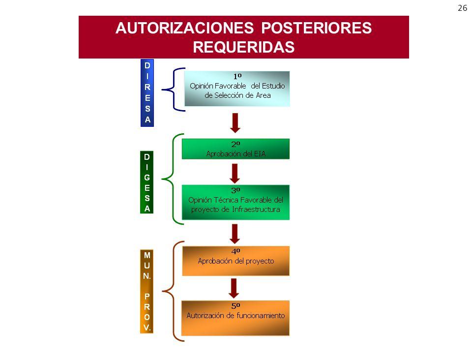 AUTORIZACIONES POSTERIORES REQUERIDAS