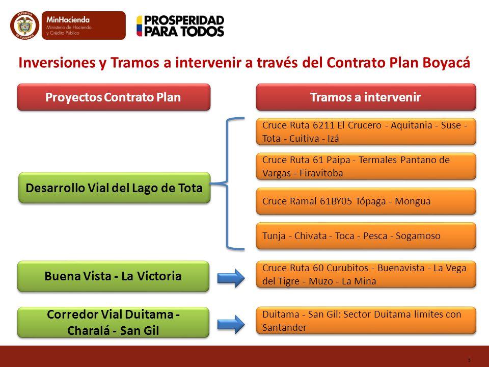 Inversiones y Tramos a intervenir a través del Contrato Plan Boyacá