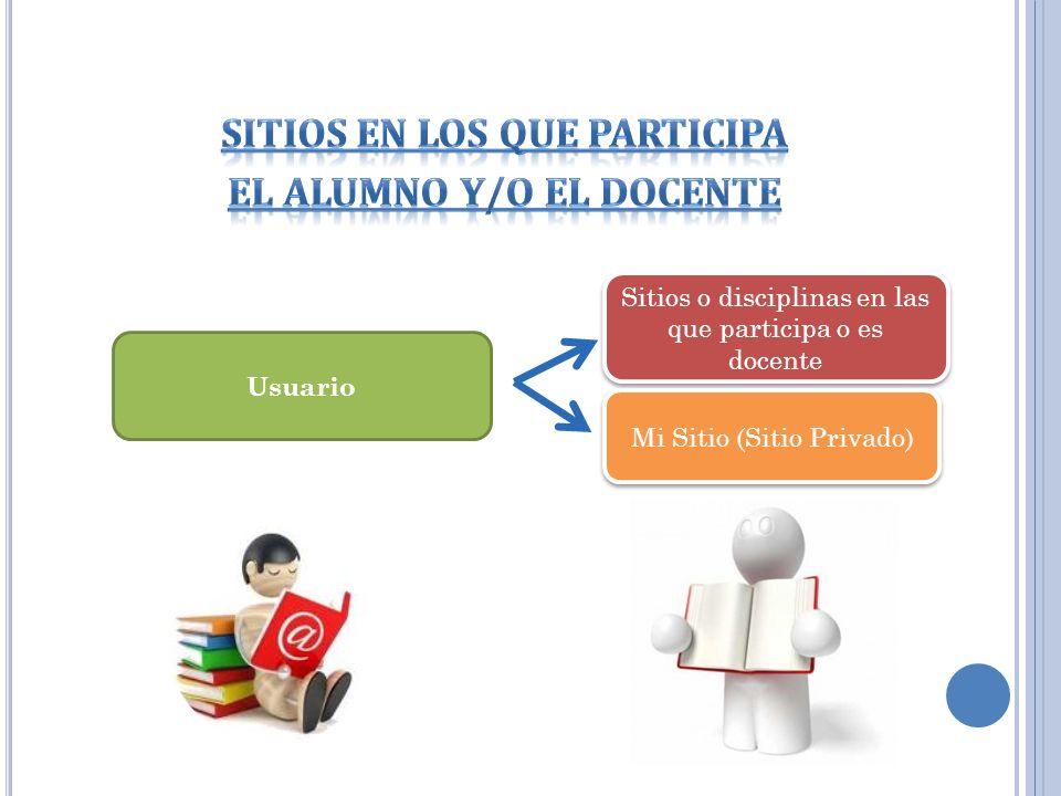 Sitios en los que participa El ALUMNO y/o EL docente