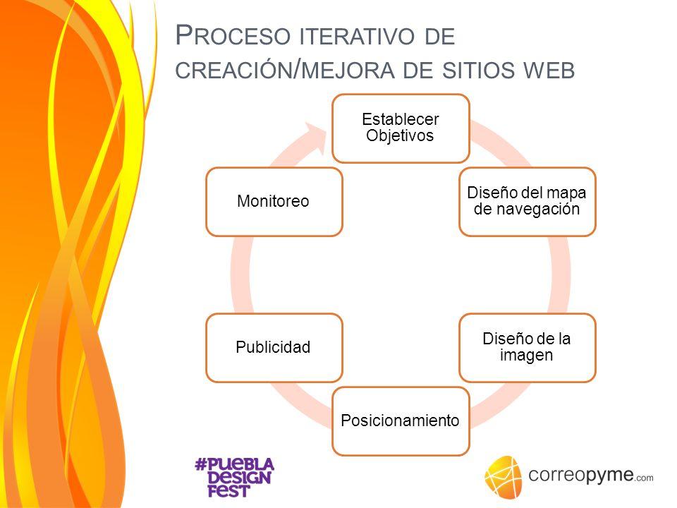 Proceso iterativo de creación/mejora de sitios web