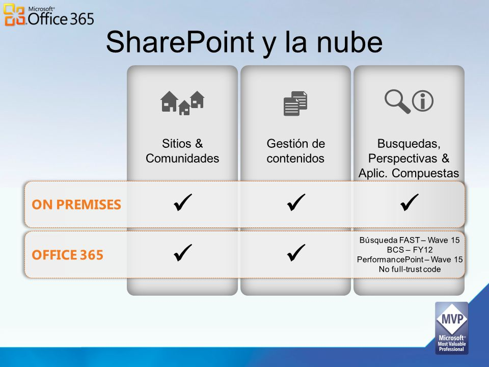 SharePoint y la nube i      ON PREMISES Office 365