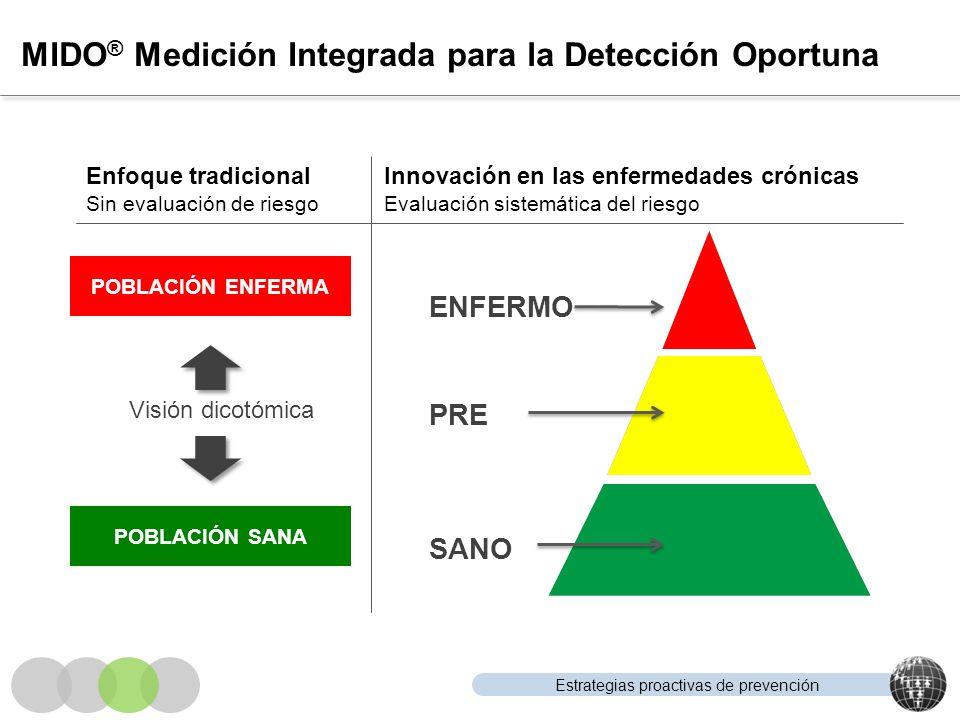 MIDO® Medición Integrada para la Detección Oportuna
