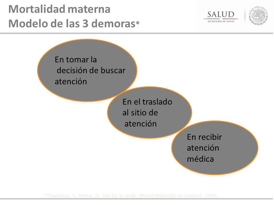 Mortalidad materna Modelo de las 3 demoras*