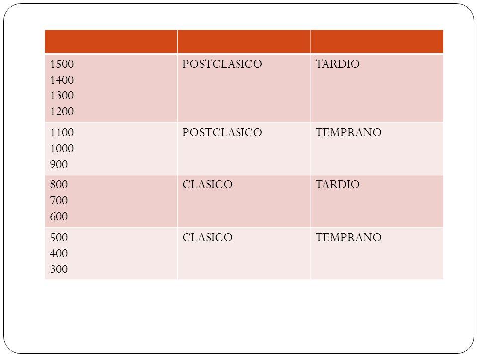 1500 1400 1300 1200 POSTCLASICO TARDIO 1100 1000 900 TEMPRANO 800 700 600 CLASICO 500 400 300