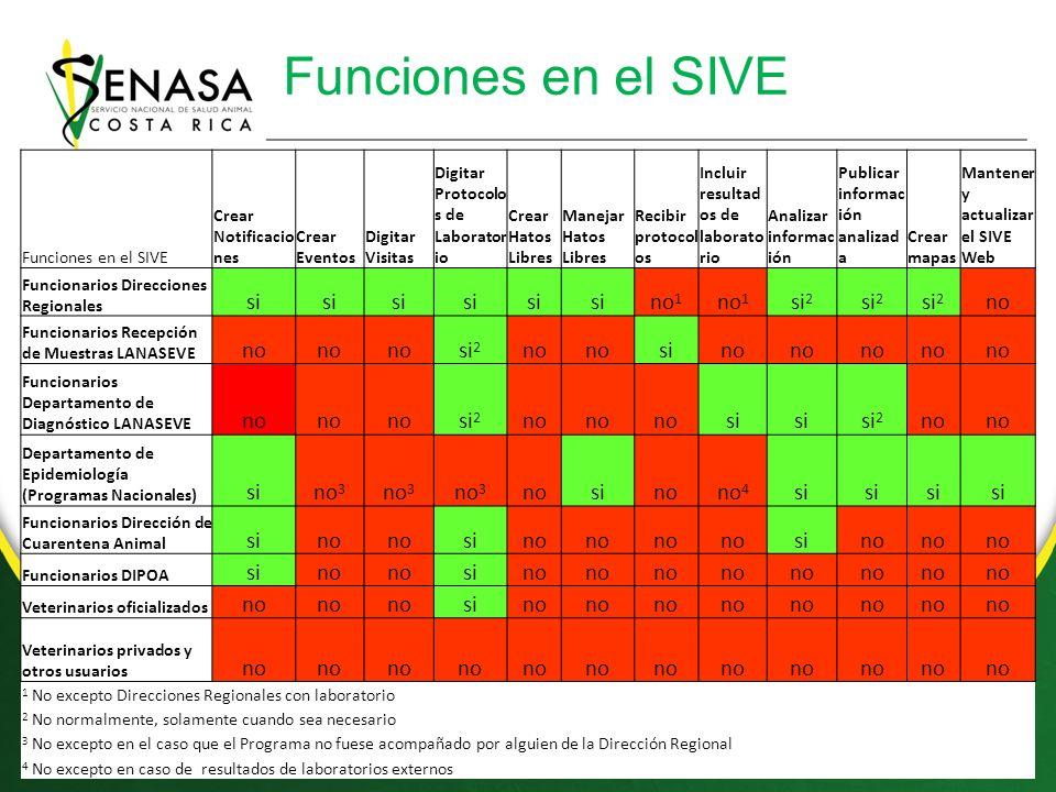 Funciones en el SIVE si no1 si2 no no3 no4 Funciones en el SIVE