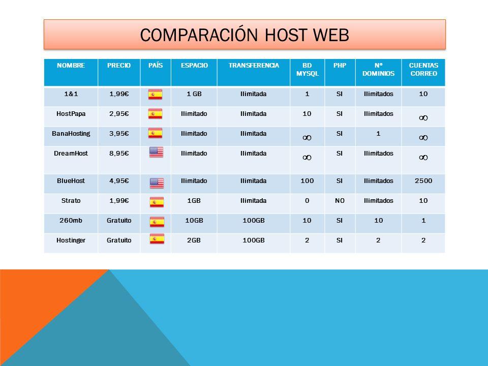 Comparación host web ∞ NOMBRE PRECIO PAÍS ESPACIO TRANSFERENCIA