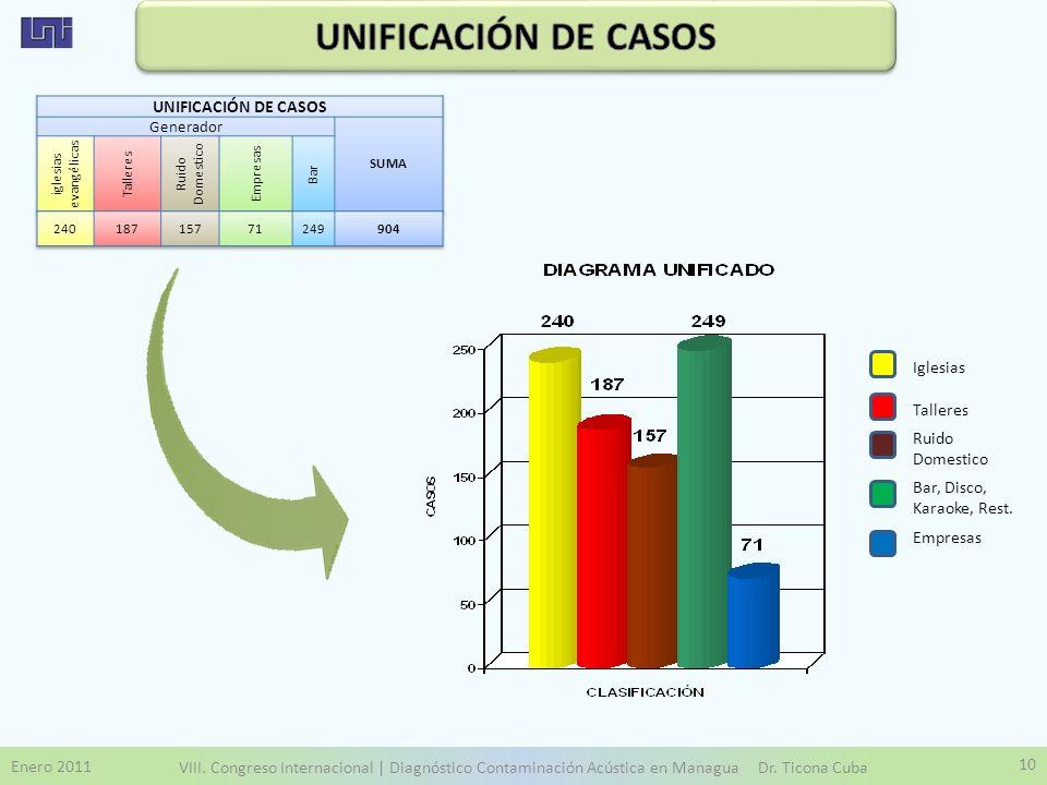 UNIFICACIÓN DE CASOS UNIFICACIÓN DE CASOS Iglesias Talleres