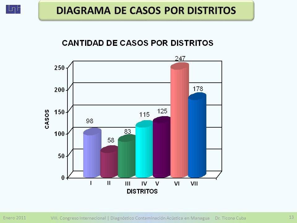 DIAGRAMA DE CASOS POR DISTRITOS