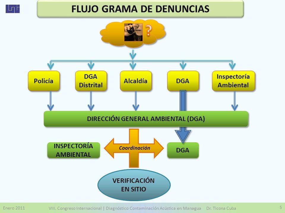 FLUJO GRAMA DE DENUNCIAS Policía DGA Distrital Alcaldía DGA