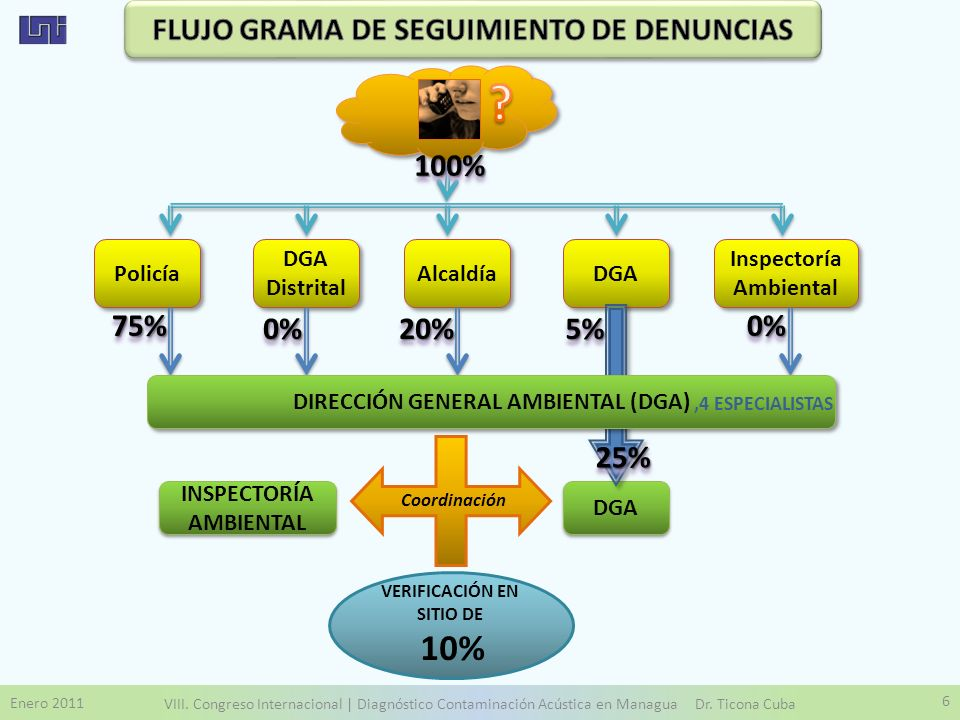 FLUJO GRAMA DE SEGUIMIENTO DE DENUNCIAS 100% 75% 0% 20% 5% 0% 25%