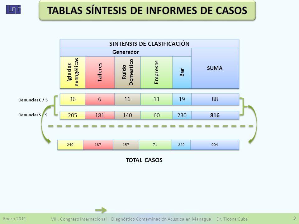 TABLAS SÍNTESIS DE INFORMES DE CASOS SINTENSIS DE CLASIFICACIÓN