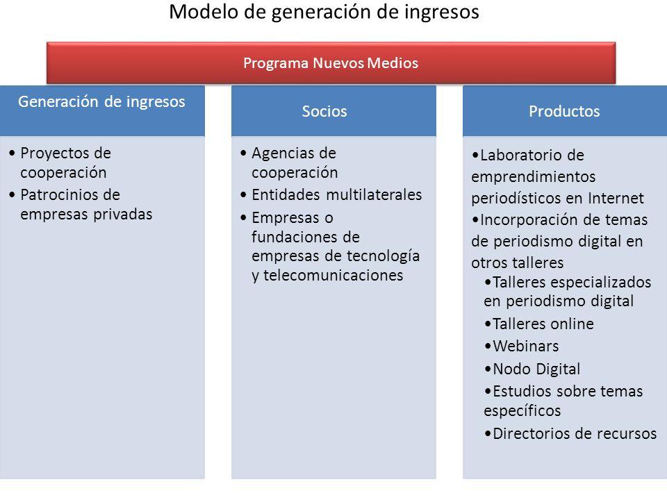 Modelo de generación de ingresos