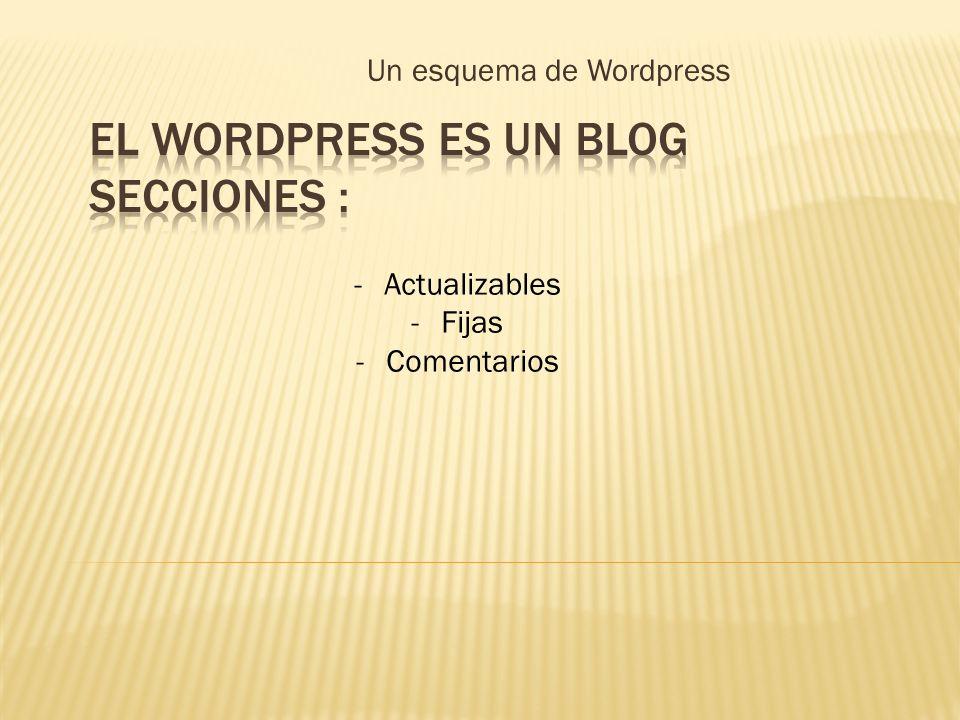 El Wordpress es un Blog Secciones :