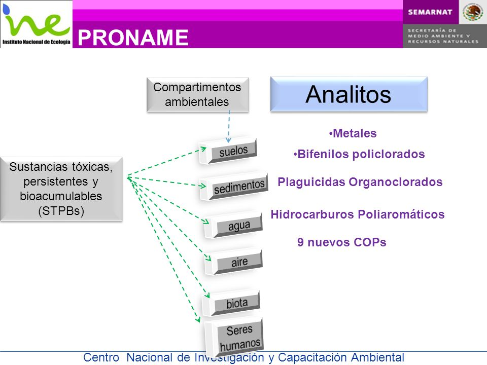 Analitos PRONAME Compartimentos ambientales Metales suelos