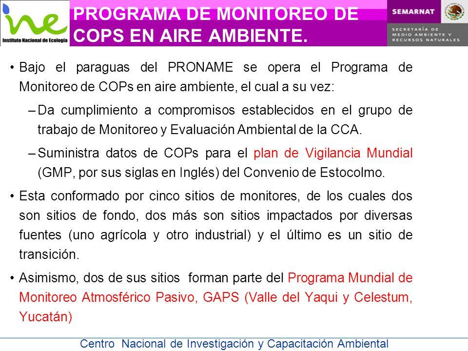 PROGRAMA DE MONITOREO DE COPS EN AIRE AMBIENTE.