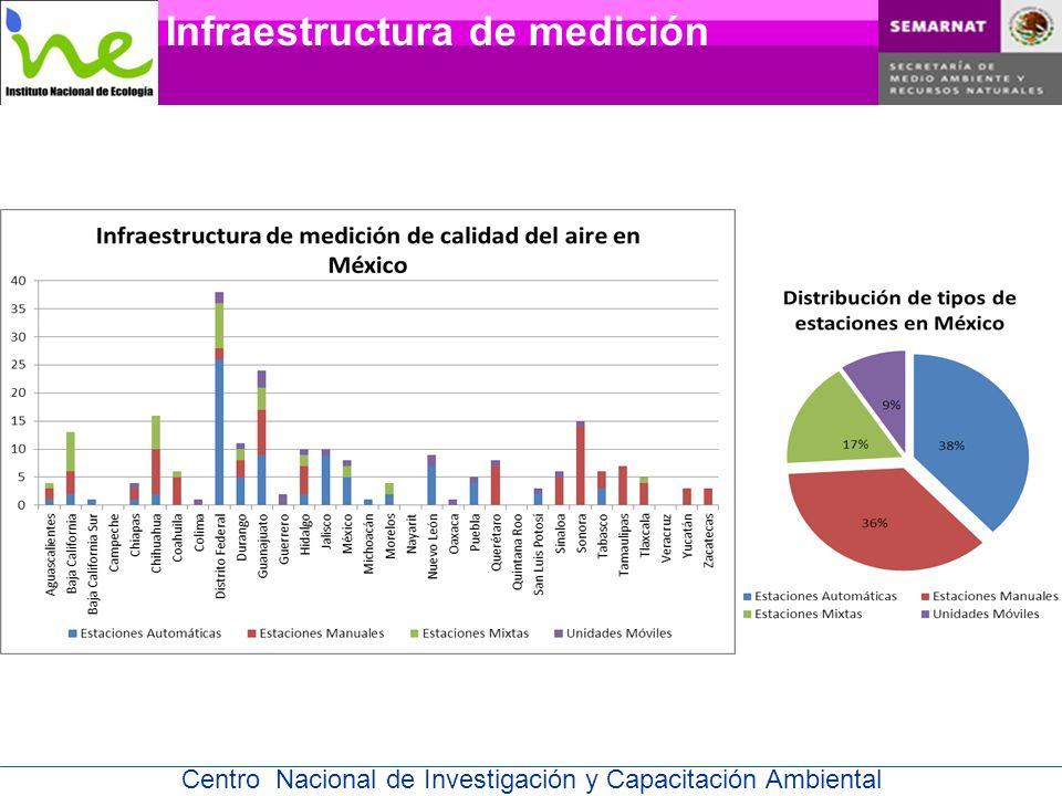 Infraestructura de medición