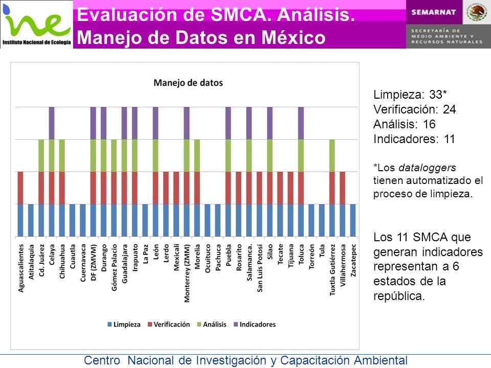 Evaluación de SMCA. Análisis. Manejo de Datos en México