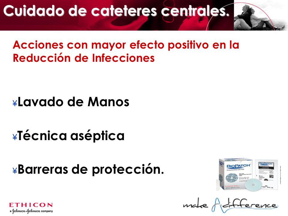 Acciones con mayor efecto positivo en la Reducción de Infecciones