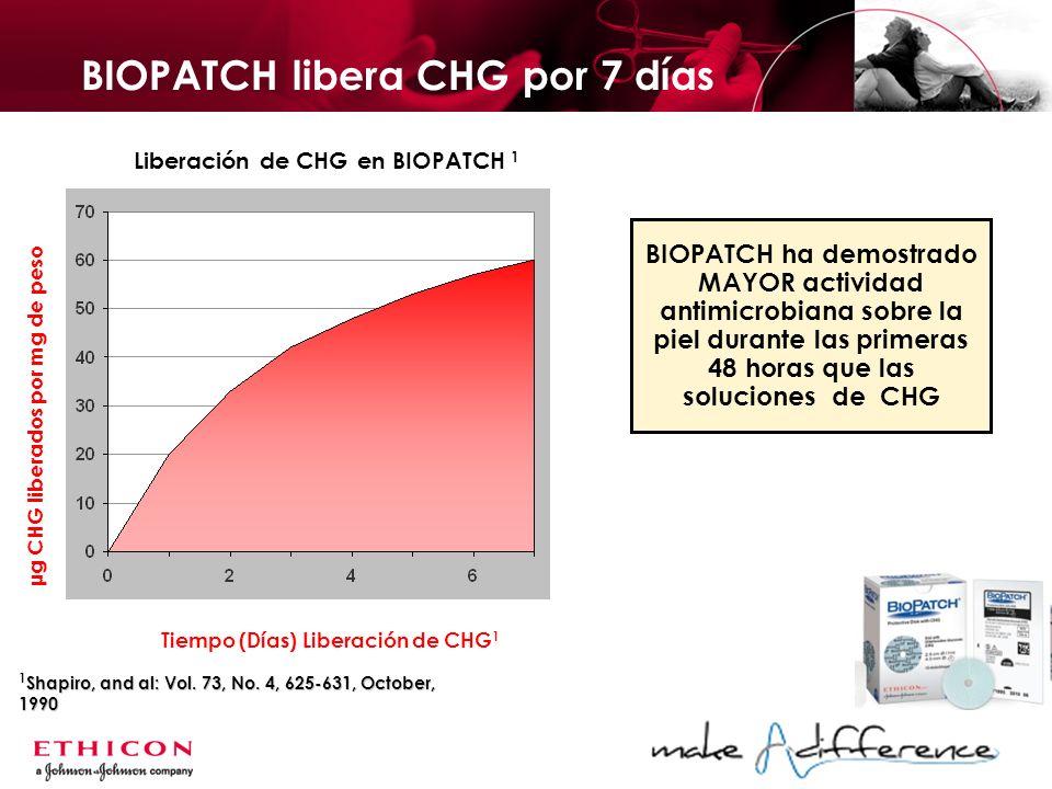 BIOPATCH libera CHG por 7 días