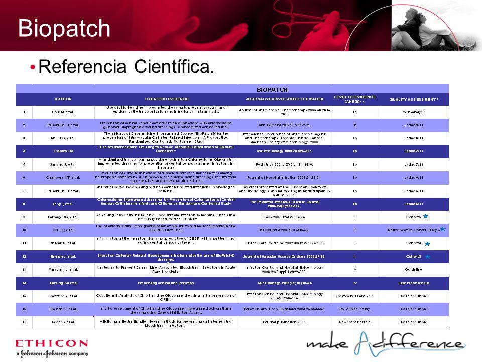 Biopatch Referencia Científica.