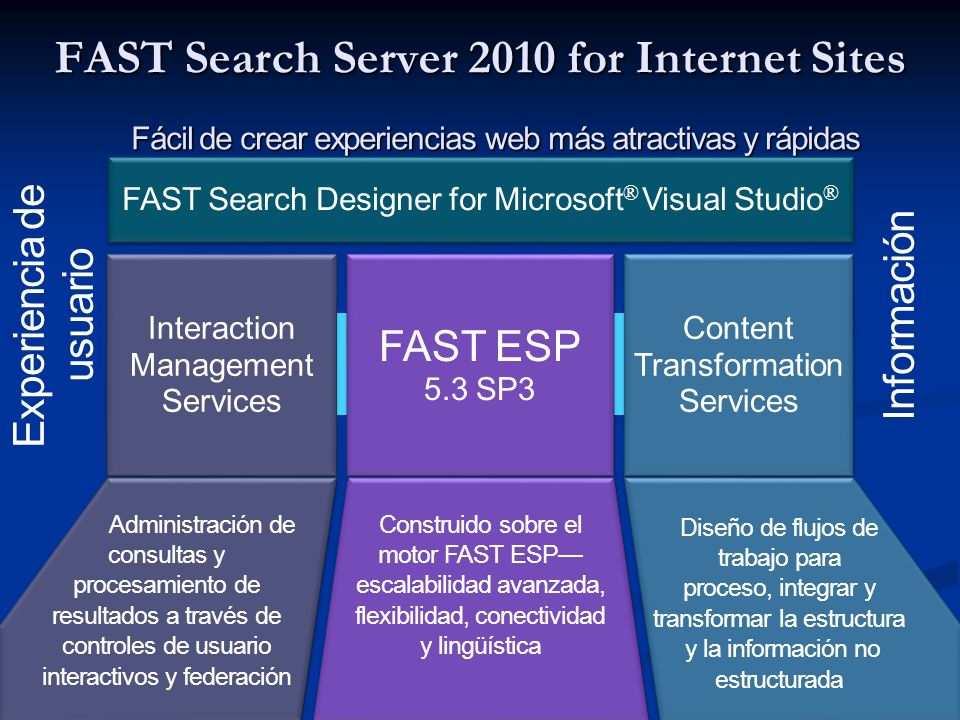 FAST Search Server 2010 for Internet Sites