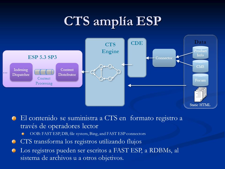 CTS amplía ESP Data. Forum. CMS. Product Info. Static HTML. CTS Engine. CDE. Connector. ESP 5.3 SP3.