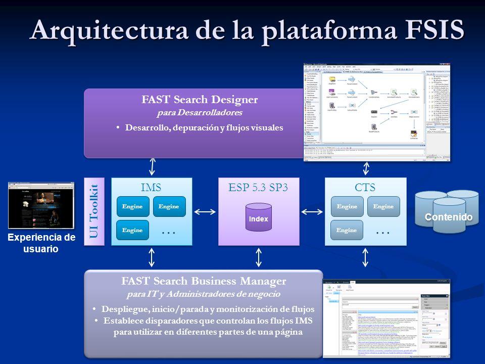 Arquitectura de la plataforma FSIS