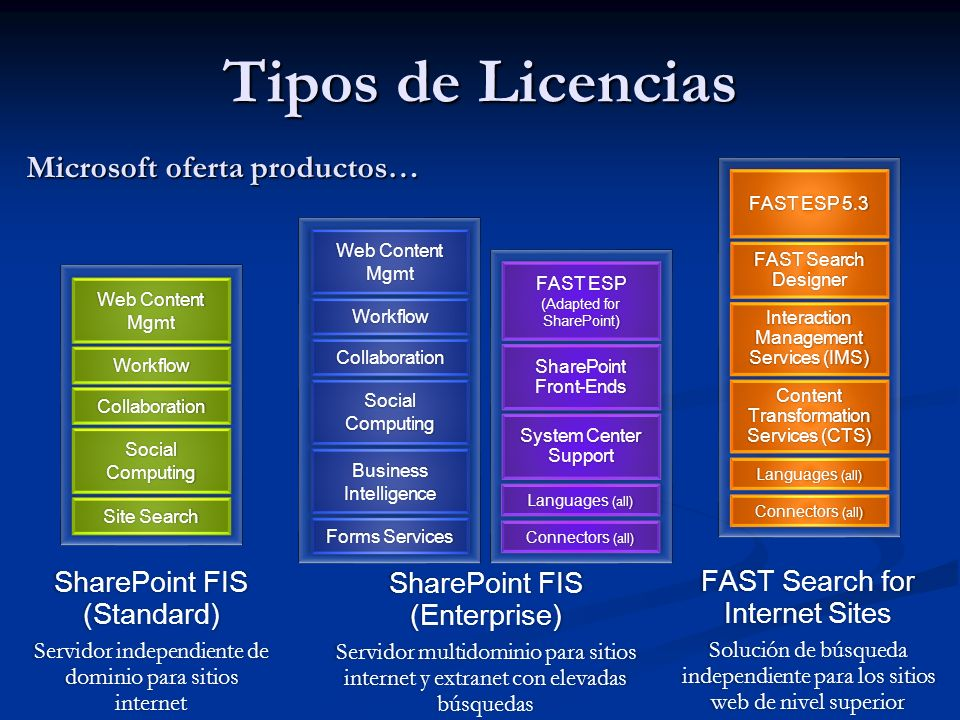 Microsoft oferta productos…
