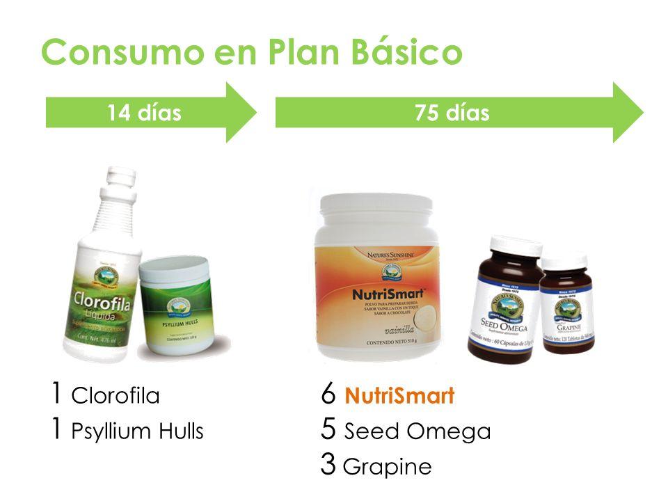 Consumo en Plan Básico 1 Clorofila 6 NutriSmart 1 Psyllium Hulls
