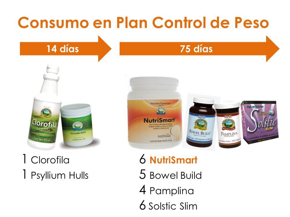 Consumo en Plan Control de Peso