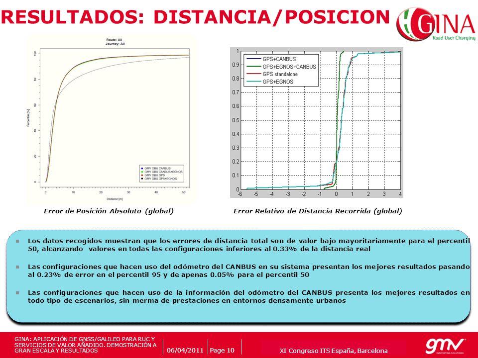 RESULTADOS: DISTANCIA/POSICION