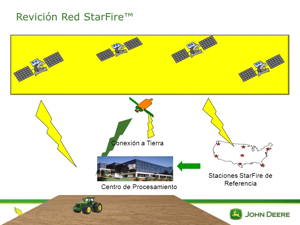 Revición Red StarFire™