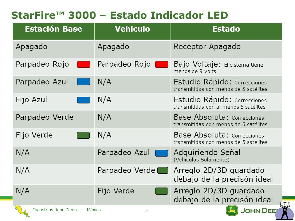 StarFire™ 3000 – Estado Indicador LED