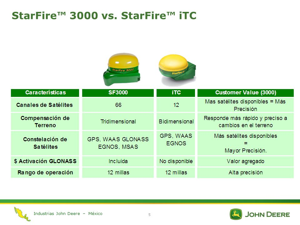 StarFire™ 3000 vs. StarFire™ iTC