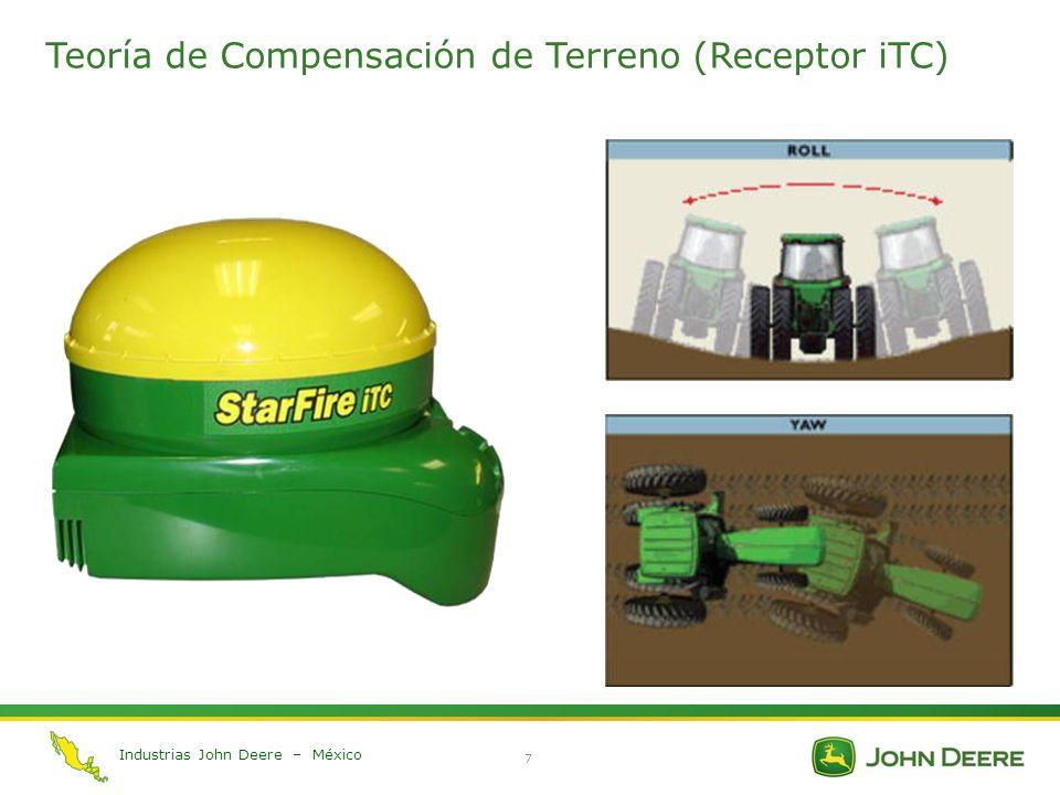 Teoría de Compensación de Terreno (Receptor iTC)
