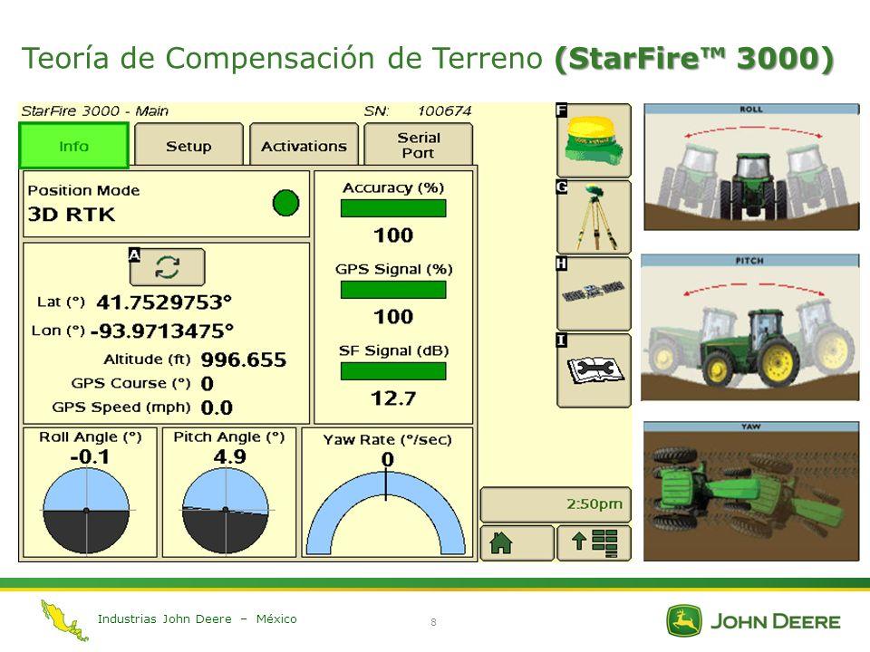 Teoría de Compensación de Terreno (StarFire™ 3000)