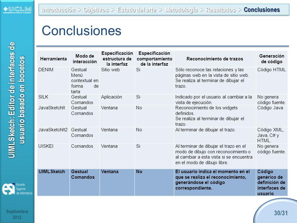 Introducción > Objetivos > Estado del arte > Metodología > Resultados > Conclusiones