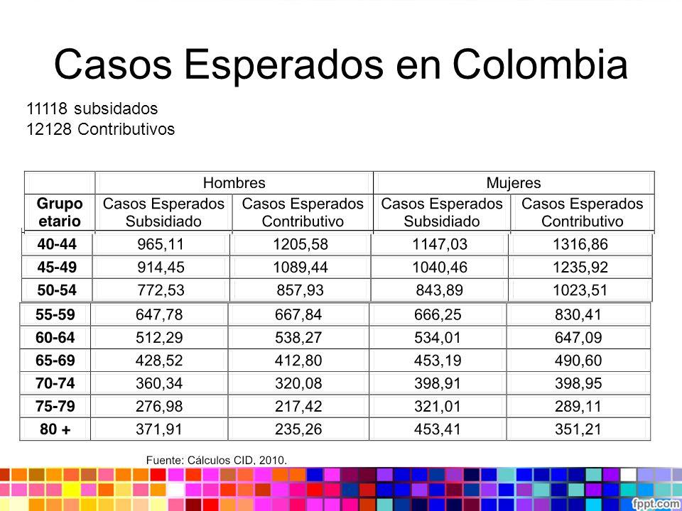 Casos Esperados en Colombia