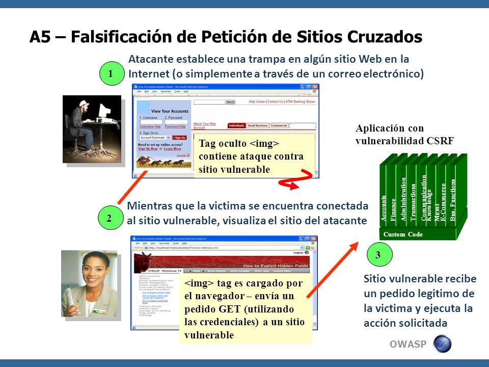 A5 – Falsificación de Petición de Sitios Cruzados