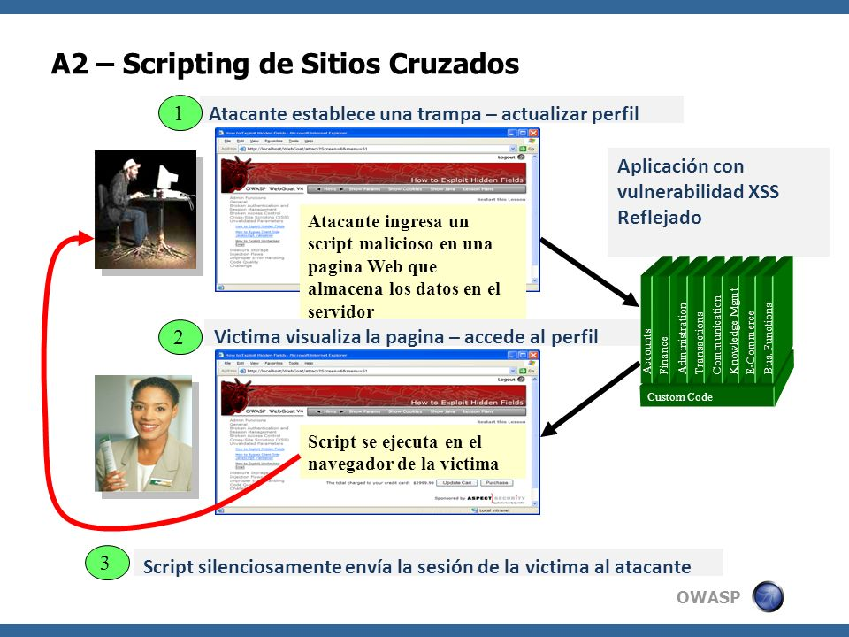 A2 – Scripting de Sitios Cruzados