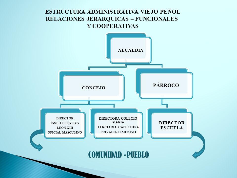 COMUNIDAD -PUEBLO ESTRUCTURA ADMINISTRATIVA VIEJO PEÑOL