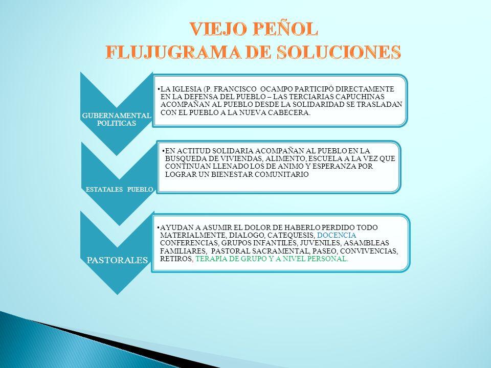 FLUJUGRAMA DE SOLUCIONES