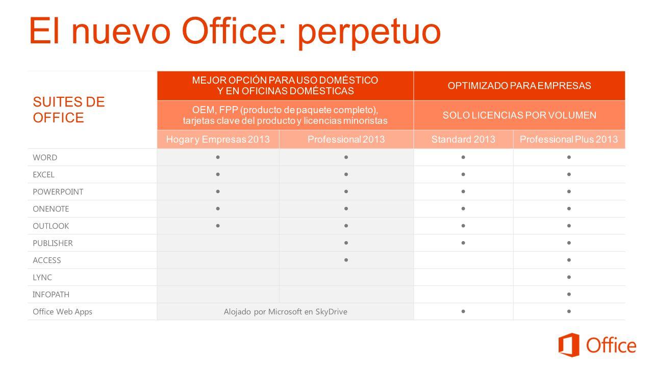 El nuevo Office: perpetuo
