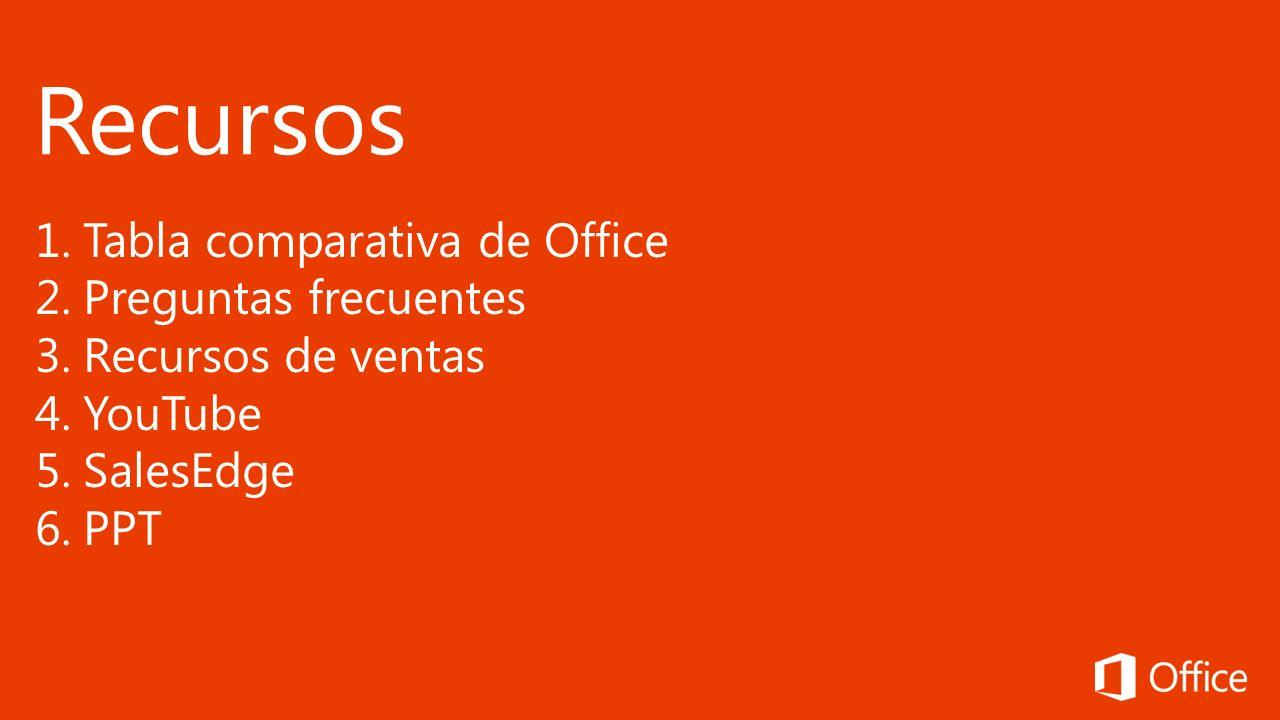 Recursos Tabla comparativa de Office Preguntas frecuentes
